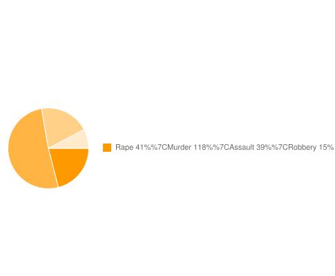 Garner Security and Personal Crime Risks